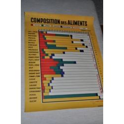 AFFICHE PEDAGOGIQUE COMPOSITION DES ALIMENTS